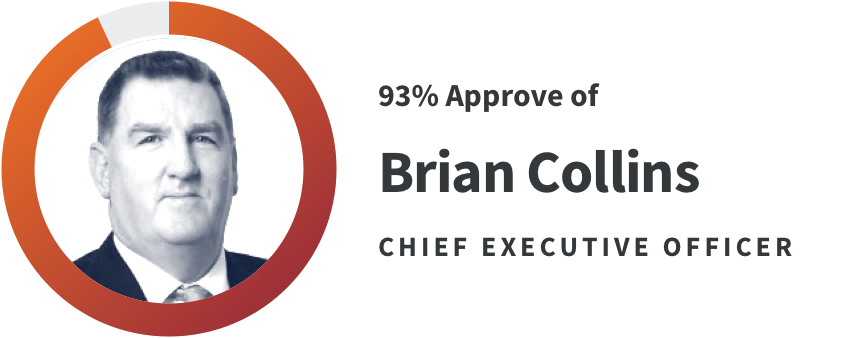 93% approve of CEO Brian collins