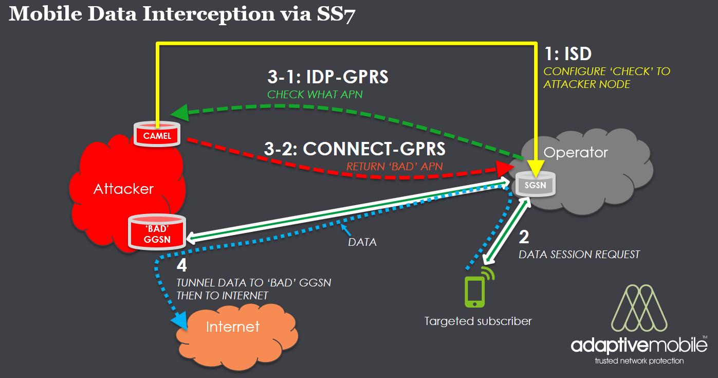 Tunnel Vision : Malicious data interception via SS7 | Mobile