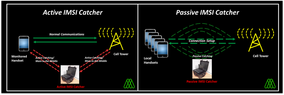 Keeping a Low Profile – Detecting the Presence of IMSI