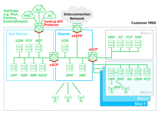 First Unified 5G Security Solution