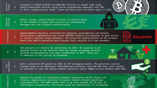 Securing National Critical Infrastructure Infographic